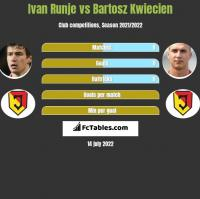 Ivan Runje vs Bartosz Kwiecień h2h player stats