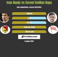 Ivan Runje vs Cornel Emilian Rapa h2h player stats