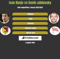 Ivan Runje vs David Jablonsky h2h player stats