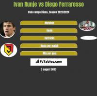 Ivan Runje vs Diego Ferraresso h2h player stats