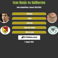 Ivan Runje vs Guilherme h2h player stats