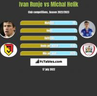 Ivan Runje vs Michał Helik h2h player stats