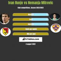 Ivan Runje vs Nemanja Mitrovic h2h player stats
