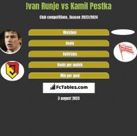 Ivan Runje vs Kamil Pestka h2h player stats