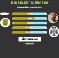 Ivan Salvador vs Aitor Sanz h2h player stats