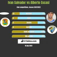 Ivan Salvador vs Alberto Escasi h2h player stats