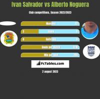 Ivan Salvador vs Alberto Noguera h2h player stats