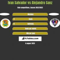 Ivan Salvador vs Alejandro Sanz h2h player stats