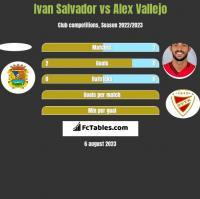 Ivan Salvador vs Alex Vallejo h2h player stats