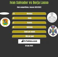 Ivan Salvador vs Borja Lasso h2h player stats