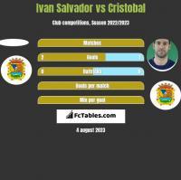 Ivan Salvador vs Cristobal h2h player stats