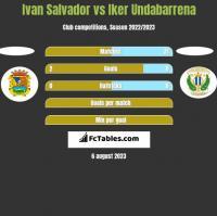 Ivan Salvador vs Iker Undabarrena h2h player stats