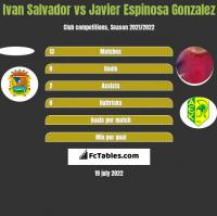 Ivan Salvador vs Javier Espinosa Gonzalez h2h player stats