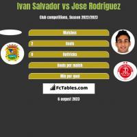 Ivan Salvador vs Jose Rodriguez h2h player stats