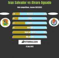 Ivan Salvador vs Alvaro Aguado h2h player stats
