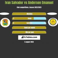 Ivan Salvador vs Anderson Emanuel h2h player stats