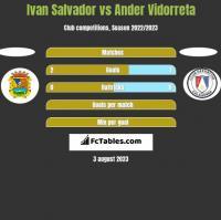Ivan Salvador vs Ander Vidorreta h2h player stats