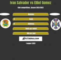 Ivan Salvador vs Elliot Gomez h2h player stats