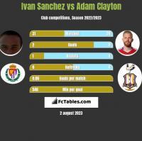 Ivan Sanchez vs Adam Clayton h2h player stats