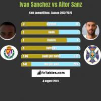 Ivan Sanchez vs Aitor Sanz h2h player stats