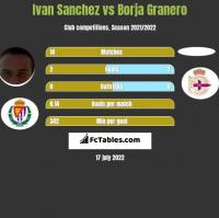 Ivan Sanchez vs Borja Granero h2h player stats