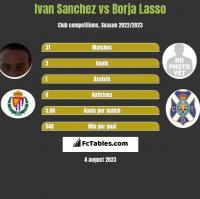 Ivan Sanchez vs Borja Lasso h2h player stats