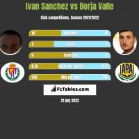 Ivan Sanchez vs Borja Valle h2h player stats