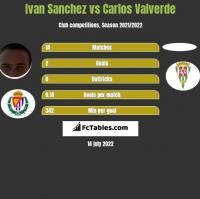 Ivan Sanchez vs Carlos Valverde h2h player stats