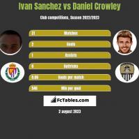 Ivan Sanchez vs Daniel Crowley h2h player stats