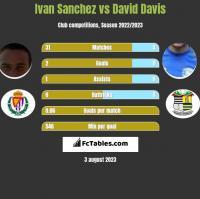 Ivan Sanchez vs David Davis h2h player stats