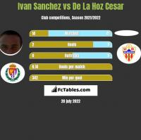 Ivan Sanchez vs De La Hoz Cesar h2h player stats