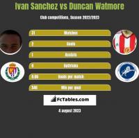 Ivan Sanchez vs Duncan Watmore h2h player stats