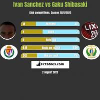 Ivan Sanchez vs Gaku Shibasaki h2h player stats