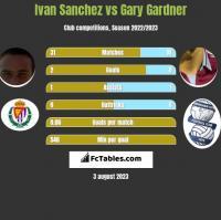 Ivan Sanchez vs Gary Gardner h2h player stats