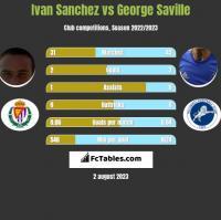 Ivan Sanchez vs George Saville h2h player stats