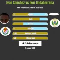 Ivan Sanchez vs Iker Undabarrena h2h player stats
