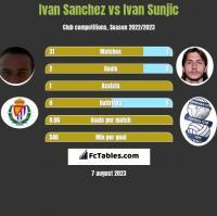 Ivan Sanchez vs Ivan Sunjic h2h player stats