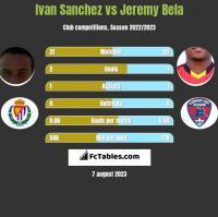 Ivan Sanchez vs Jeremy Bela h2h player stats