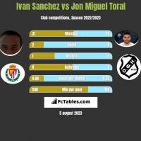 Ivan Sanchez vs Jon Miguel Toral h2h player stats