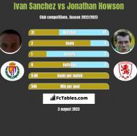 Ivan Sanchez vs Jonathan Howson h2h player stats