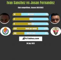 Ivan Sanchez vs Josan Fernandez h2h player stats
