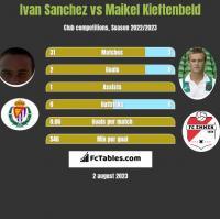 Ivan Sanchez vs Maikel Kieftenbeld h2h player stats