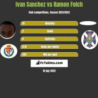 Ivan Sanchez vs Ramon Folch h2h player stats