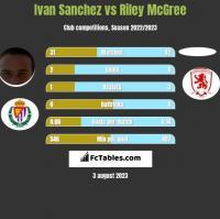 Ivan Sanchez vs Riley McGree h2h player stats