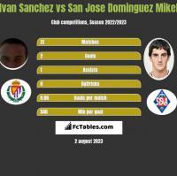 Ivan Sanchez vs San Jose Dominguez Mikel h2h player stats