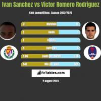 Ivan Sanchez vs Victor Romero Rodriguez h2h player stats