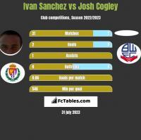 Ivan Sanchez vs Josh Cogley h2h player stats
