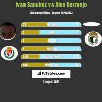 Ivan Sanchez vs Alex Bermejo h2h player stats
