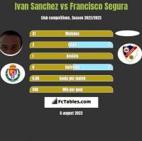 Ivan Sanchez vs Francisco Segura h2h player stats