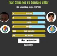 Ivan Sanchez vs Gonzalo Villar h2h player stats